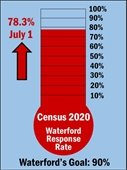 Census response rate goal tally