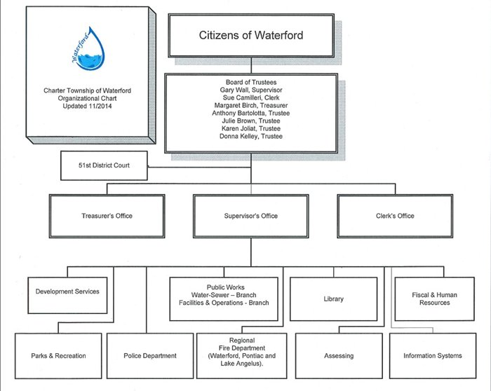 Waterford Township Organizational Chart 2014