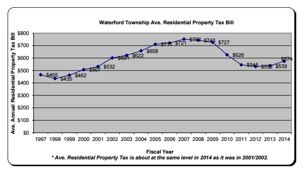2015 Budget - Average Residential Property Tax Bill