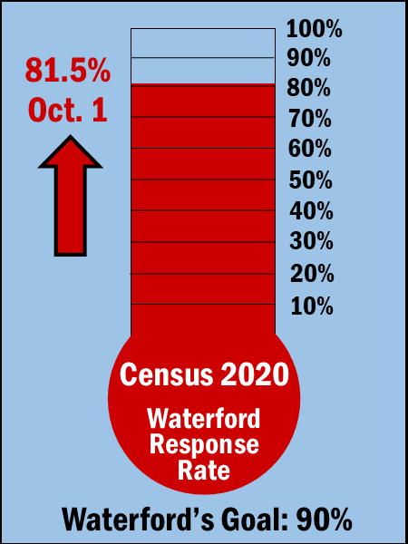 Census Response Thermometer